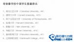 2016年中国学生最多的美国大学钱柜娱乐777官方网站首页