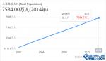 【土耳其人口数量2016】土耳其人口分布图 土耳其人口结构,密度