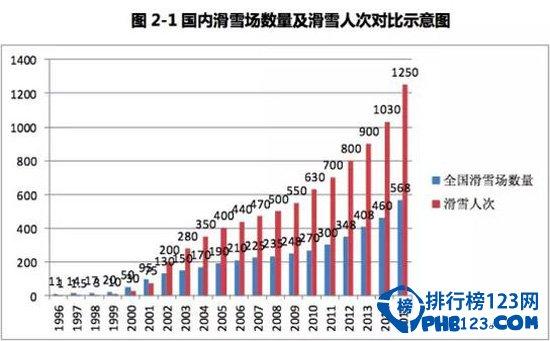 中国滑雪场数量及滑雪人次