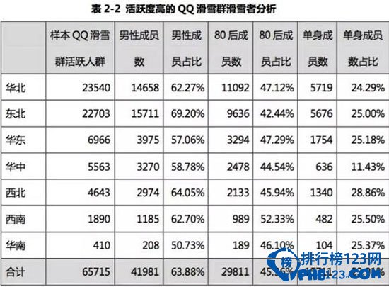 中国各省滑雪人数统计
