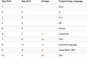 2016编程语言排行榜(9月最新)C语言逆袭成最受欢迎编程语言