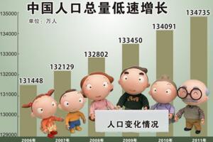 中國有多少人口?2016年12月中國最新人口數據統計(精確版)