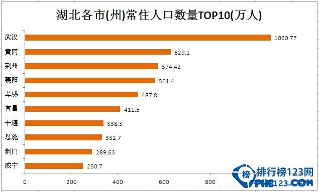 武汉人口数量2016