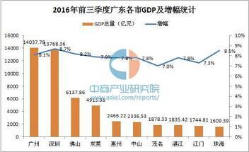 2016廣東省GDP各城市排名:廣州14037.78億元力壓深圳