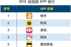 2016短视频app排行榜 快手第一头条视频第二【完整榜单】