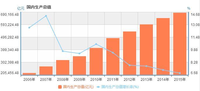 历年人均gdp_人均gdp