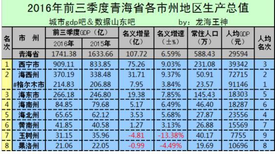 青海各市gdp_2014年各省市GDP排名,青海倒数第二 转载