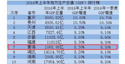 青海gdp排名_青海各区县gdp排名