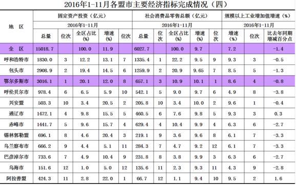 内蒙古gdp排名_内蒙古gdp统计表格