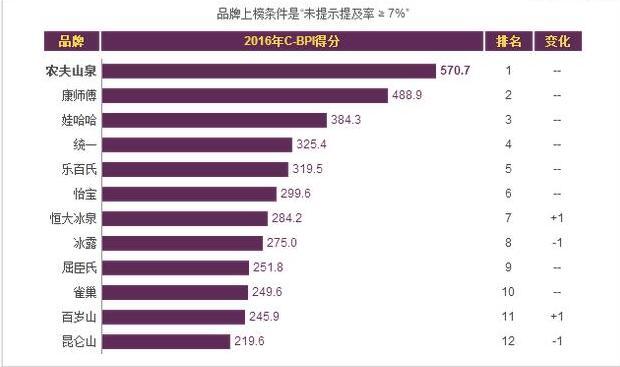 中国十大矿泉水品牌排行榜,农夫山泉称霸(百岁山垫底)