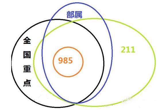 985 211是什么意思,985和211大学有什么区别