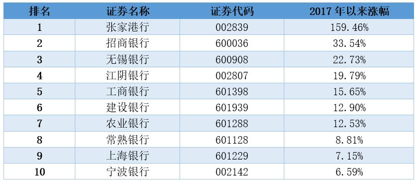 中国上市银行排名