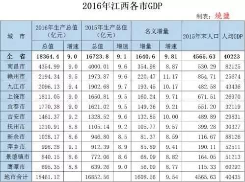 江西各市gdp排行榜