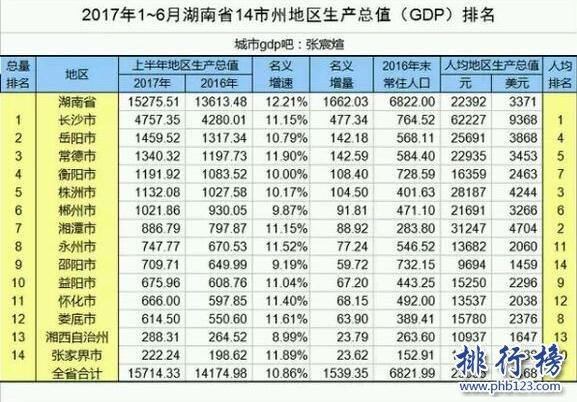 长沙gdp全国排名_长沙最新GDP排名全国13,你有没有机会