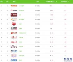 【全国财经网站top25排行榜】最权威专业的财经网站有哪些?