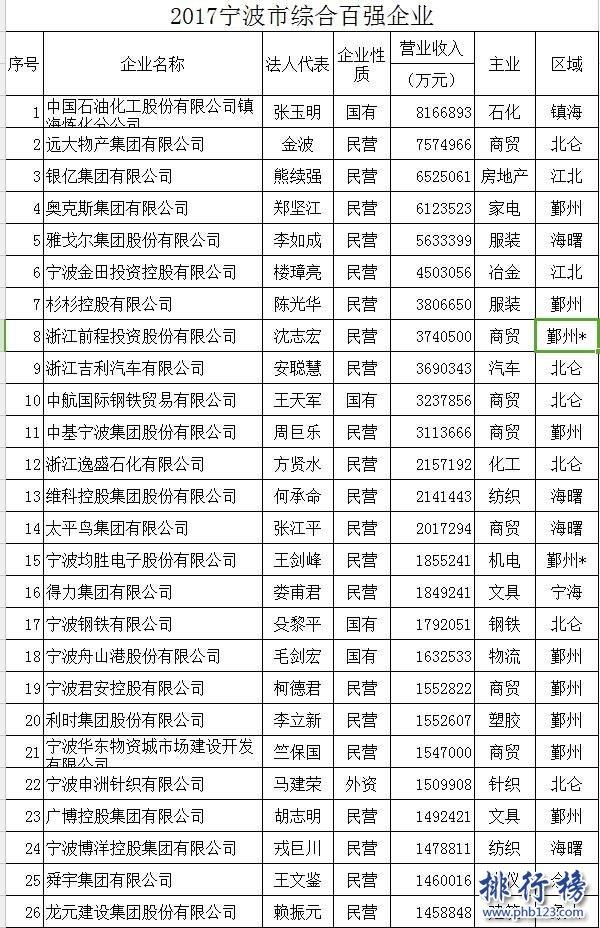 2017宁波百强企业排行榜,宁波百强企业名单2017