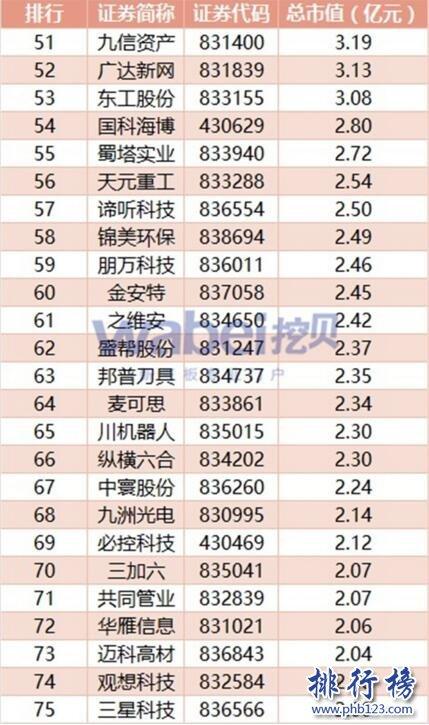 2017年7月吉祥坊企业市值排行榜:羌地脊农牧40.27亿元居首
