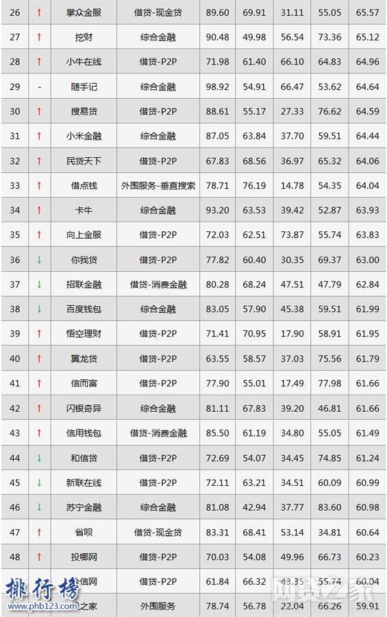 2017年7月互金移动影响力排行榜:拍拍贷升至第三,紧追京东金融