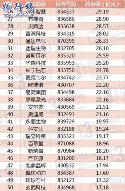 2017年8月广东新三板企业市值排行榜:天图投资259.89亿元居首