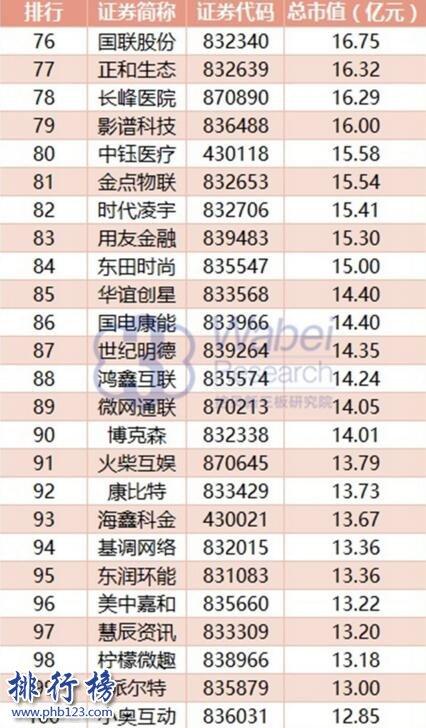 2017年8月北京新三板企业市值排行榜:九鼎集团1024.5亿元居首