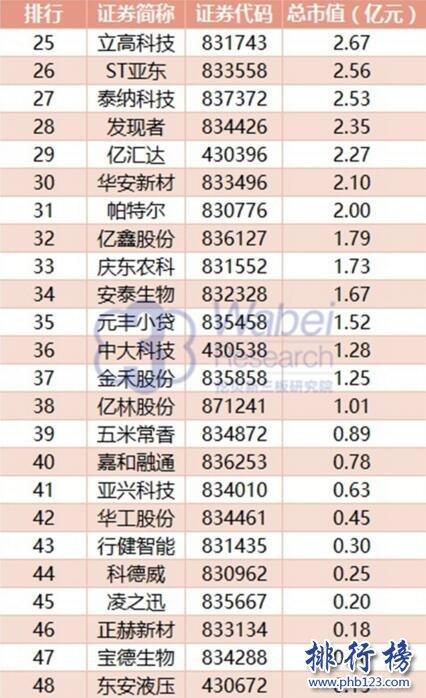 2017年8月黑龙江新三板企业排行榜:北味菌业66.51亿元居首