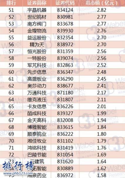 2017年8月湖南新三板企业市值排行榜:黑金时代226.32亿元高居榜首