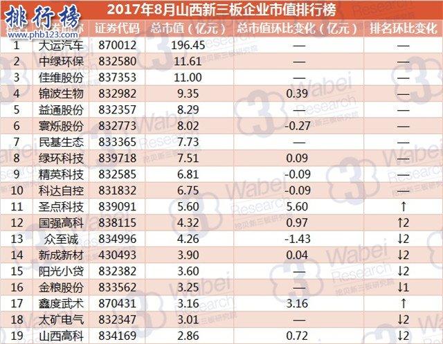 2017年8月山西新三板企业市值排行榜:大运汽车196.45亿元居首