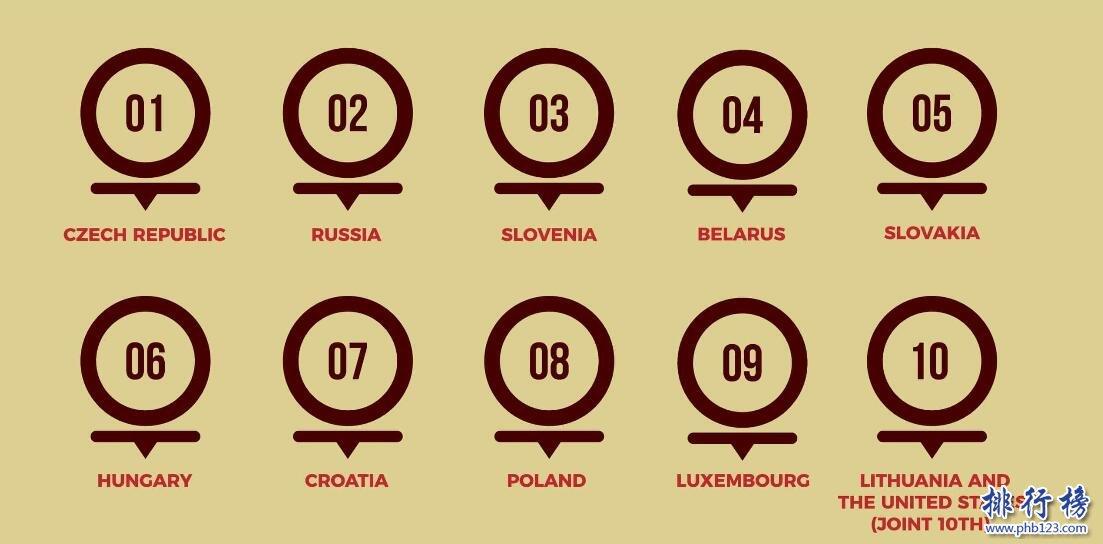 2017年全球最不健康国家top10