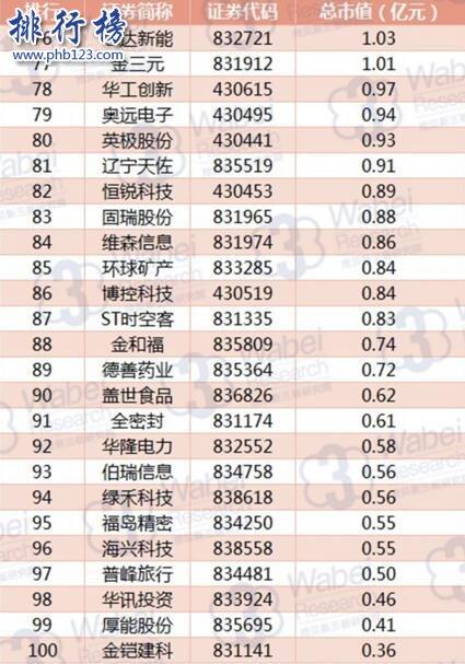 2017年8月辽宁新三板企业市值排行榜:格林生物97.29亿稳居榜首