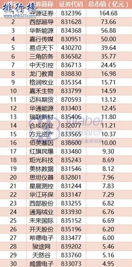 2017年8月陕西新三板企业市值排行榜:嘉行传媒市值上涨6亿