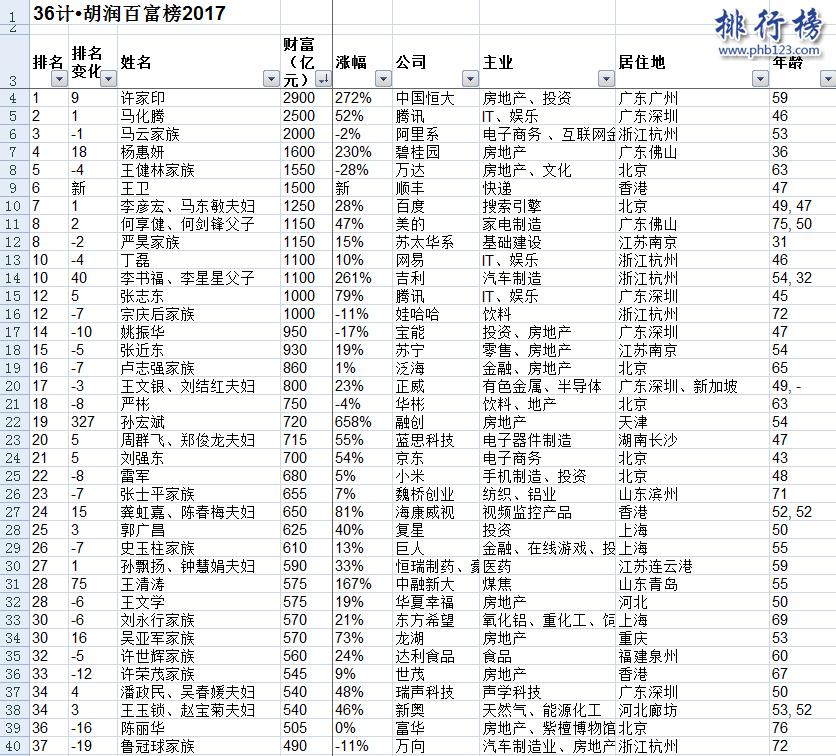 胡润百富榜2017名单top100完整版:榜首许家印,前十仅一名女性