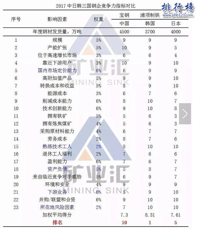 世界钢铁企业排名:中国宝钢晋级前十强