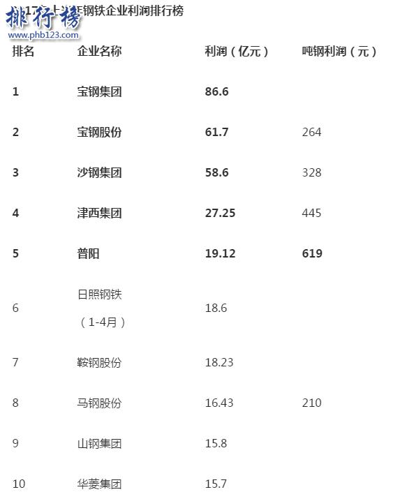 钢铁企业盈利排行榜:2017年宝钢集团86.6亿元获榜首