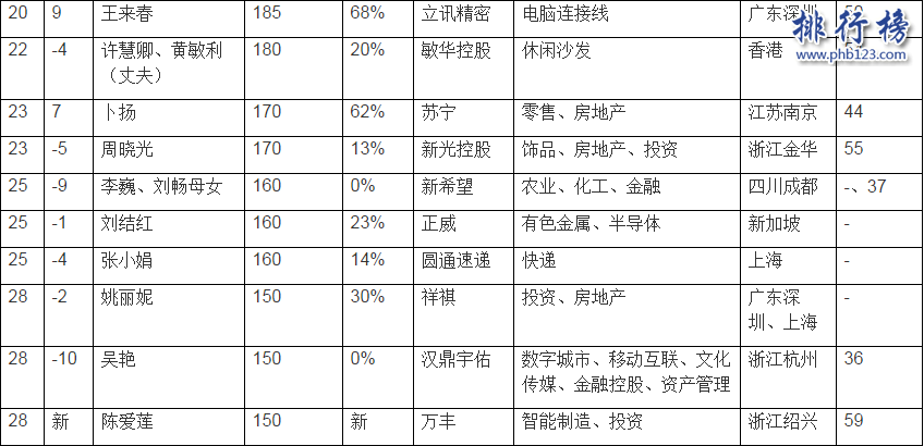 2017胡润女企业家榜:全球最有钱的5个女企业家都在中国!
