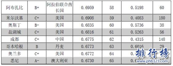 2017-2018全球城市竞争力排名:前一百中国21城入围(完整名单)