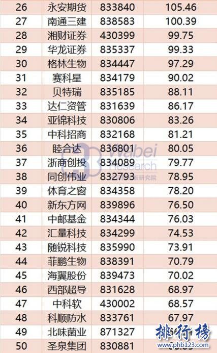 2017年10月全国新三板企业市值Top100:九鼎集团稳居榜首