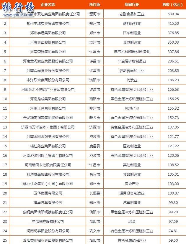2017河南民营企业百强排行榜:20家企业营收超百亿(完整名单)