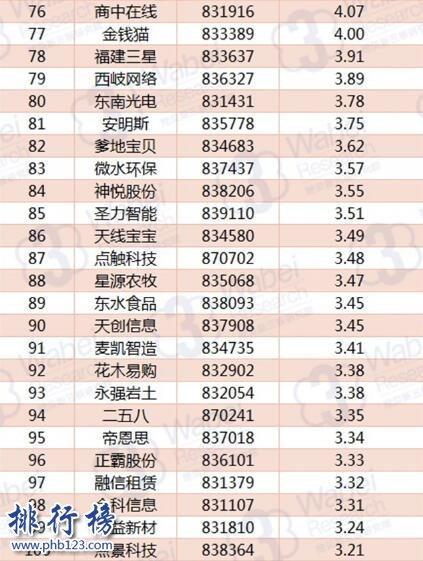 2017年10月福建新三板企业市值TOP100:中健网农三连冠