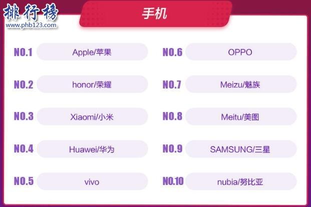 2017天猫双十一品牌销售额排行榜:苹果居首,美的第二