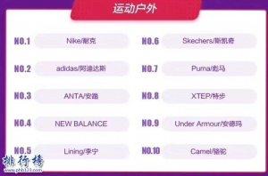 2017天猫双十一户外运动品牌销量钱柜娱乐777官方网站首页前十名