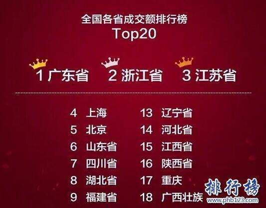 2017年双十一各省剁手排行榜