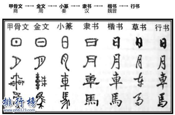 世界上最古老的四大文字,汉字是唯一延续至今的文字