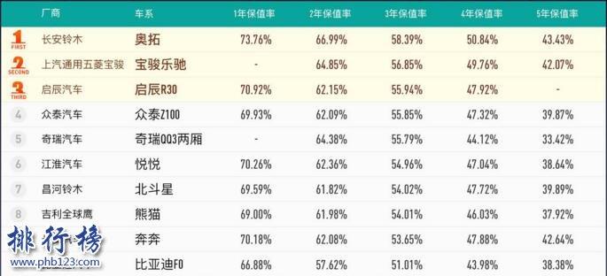 2017中国汽车保值率排行榜:B级车SUV热度高,德系车最保值