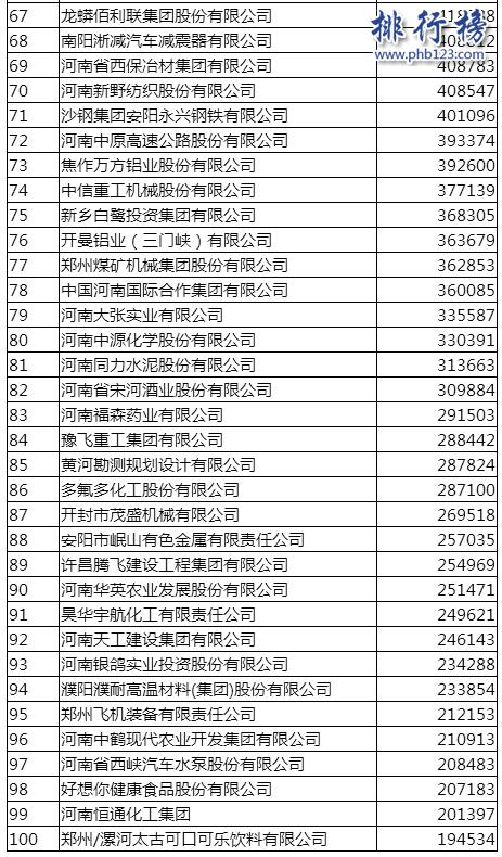 2017河南企业100强排行榜:万州国际1430亿营收登顶