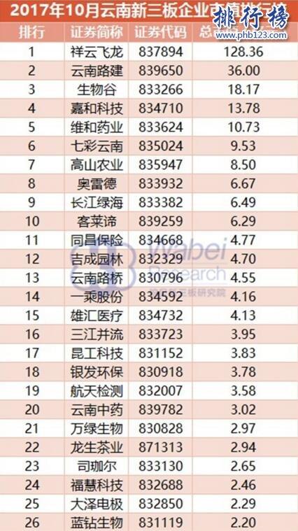 2017年10月云南新三板企业市值排行榜:祥云飞龙128.36亿居首