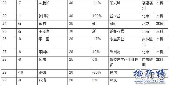 2017中国高校富豪校友榜:浙大富豪最多,深大校友最有钱