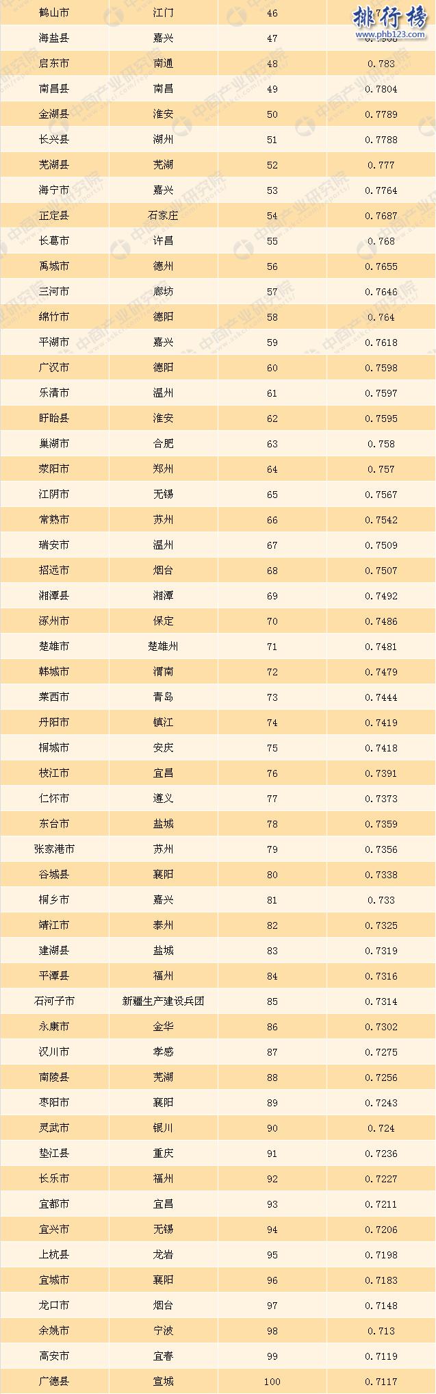 2017全国投资潜力百强县市排名:廊坊居首,阜阳第二(完整名单)