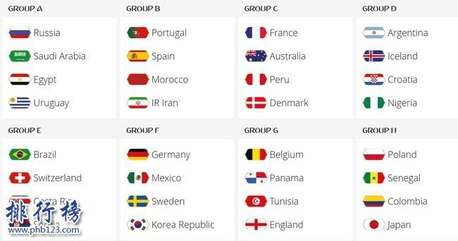2018年俄罗斯世界杯抽签分组