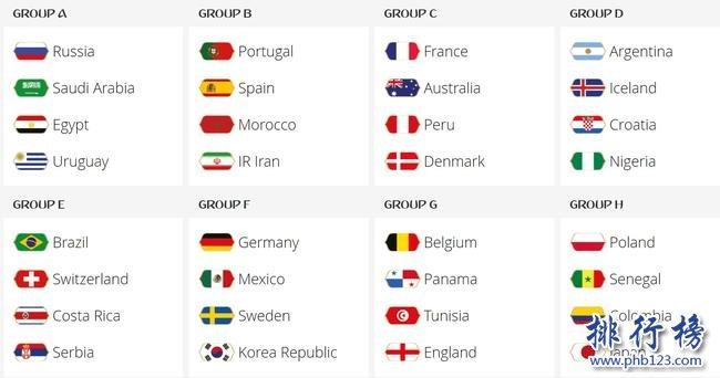 2018年俄罗斯世界杯分组