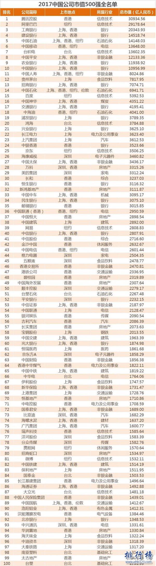 2017年中国公司市值500强名单:腾讯阿里远超工商银行(完整榜单)